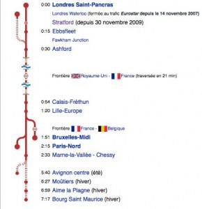 Tiempo de los trayectos entre las diversas estaciones